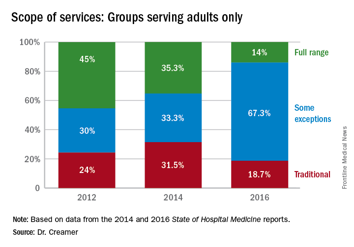 Scope of services: Groups serving adults only