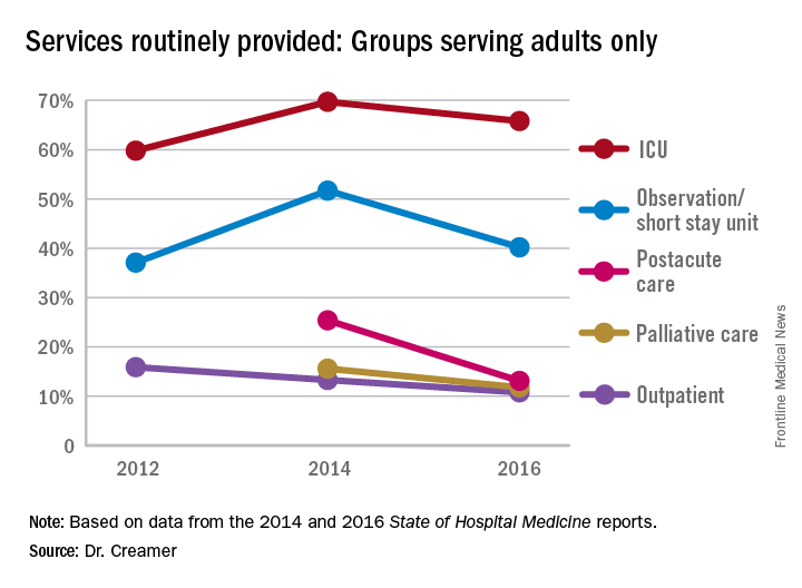 Services routinely provided: Groups serving adults only
