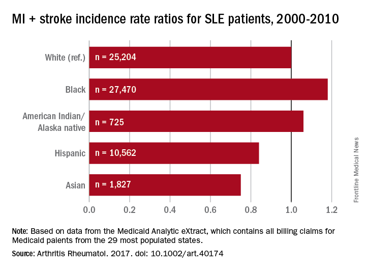MI + stroke incidence rate ratios for SLE patients, 2000-2010