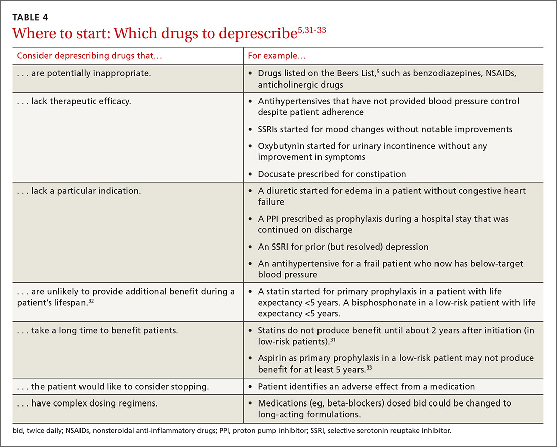 Where to start: Which drugs to deprescribe image