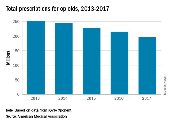 Total prescriptions for opioids, 2013-2017