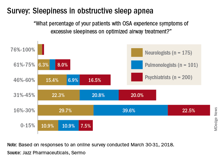 Sleep apnea treatment may not prevent sleepiness | CHEST Physician