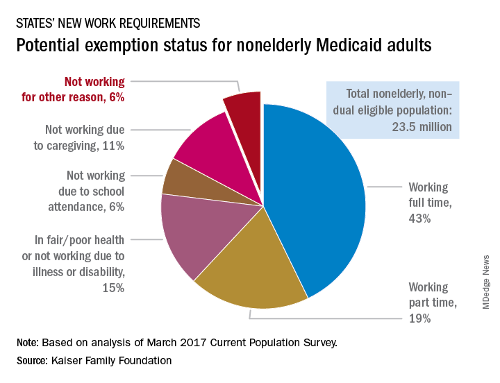 Potential exemption status for noneldely Medicaid adults