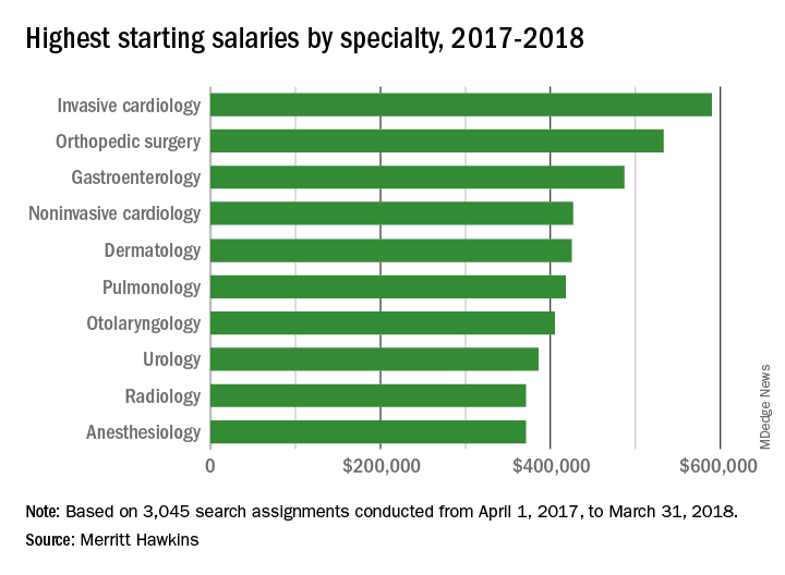 Highest starting salaries by specialty, 2017-2018