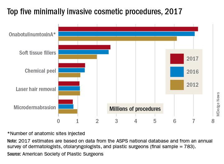 Top minimally invasive cosmetic procedures, 2017