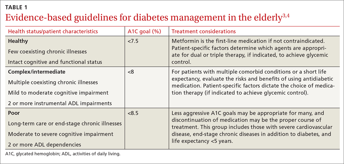 Evidence-based guidelines for diabetes management in the elderly