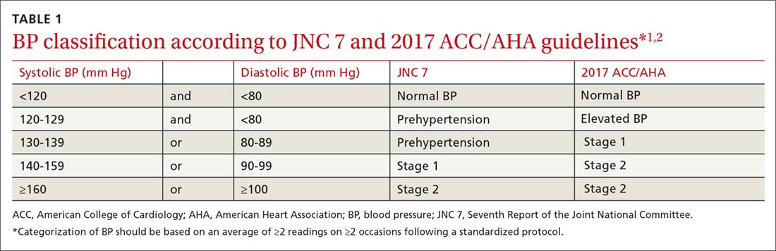 hypertension classification jnc 9