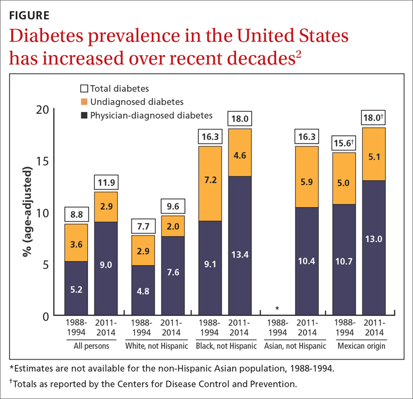 Diabetes prevalence in the United States has increased over recent decades