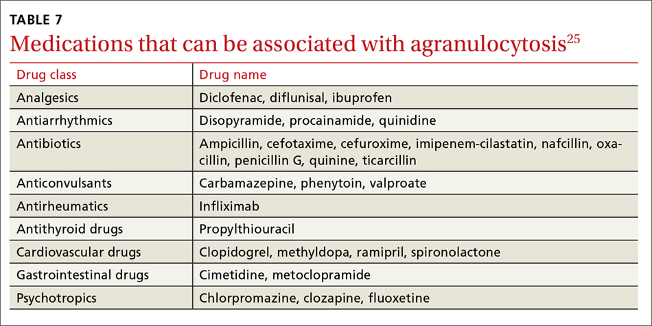 Medications that can be associated with agranulocytosis
