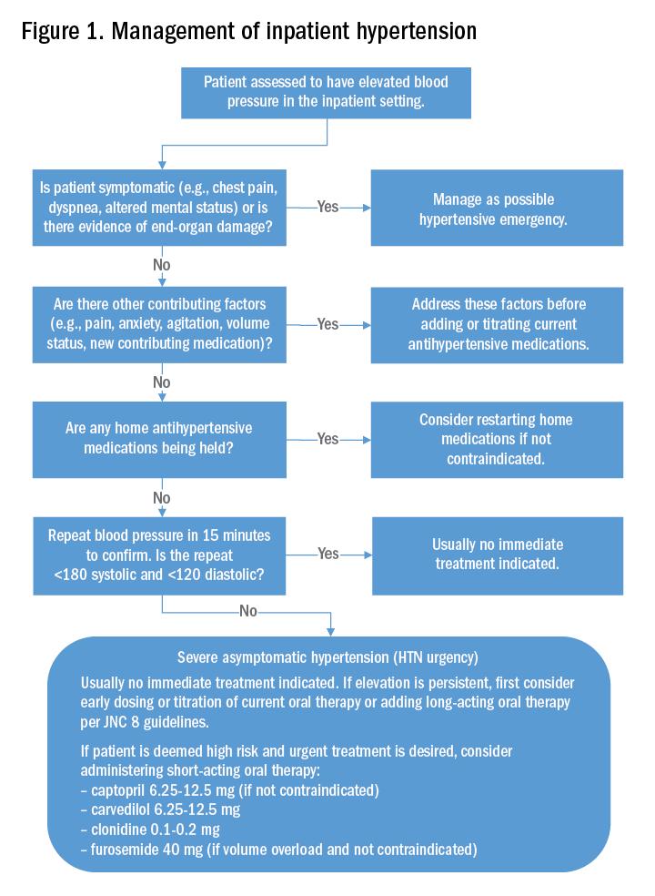 Figure 1. Management of inpatient hypertension
