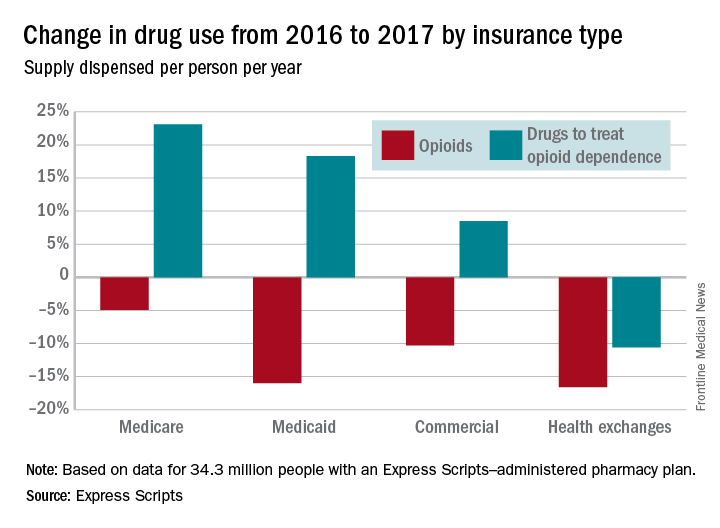 Change in drug use from 2016 to 2017 by insurance type