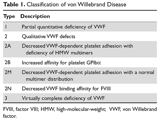 Von Willebrand Disease: Approach to Diagnosis and Management | MDedge  Hematology and Oncology
