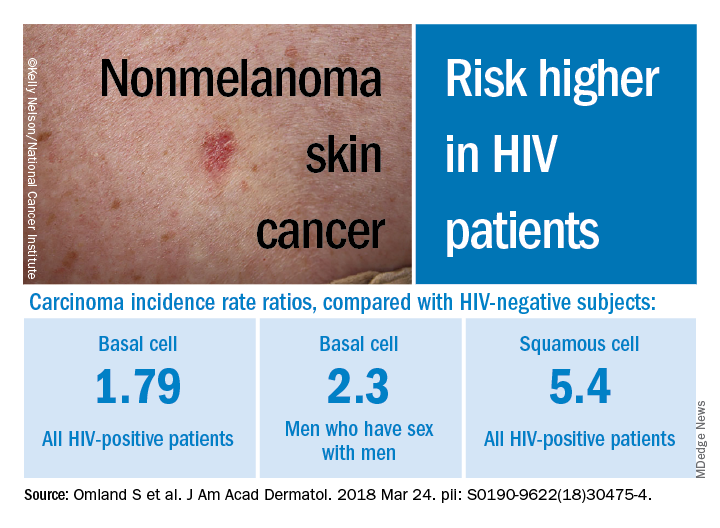 Hiv Infection Linked To Higher Risk Of Non Melanoma Skin Cancer Clinician Reviews