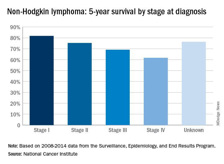 Five Year Survival For Non Hodgkin Lymphoma Tops 71 Non Hodgkin Lymphoma Hub