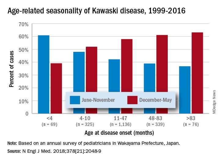 Age-related seasonality of Kawasaki disease, 1999-2016