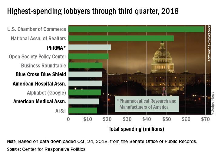 Highest-spending lobbyers through third quarter, 2018