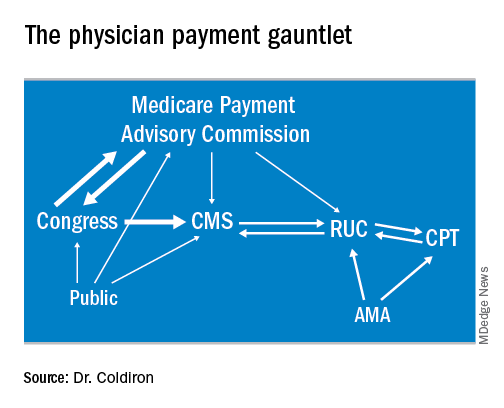 The physician payment gauntlet