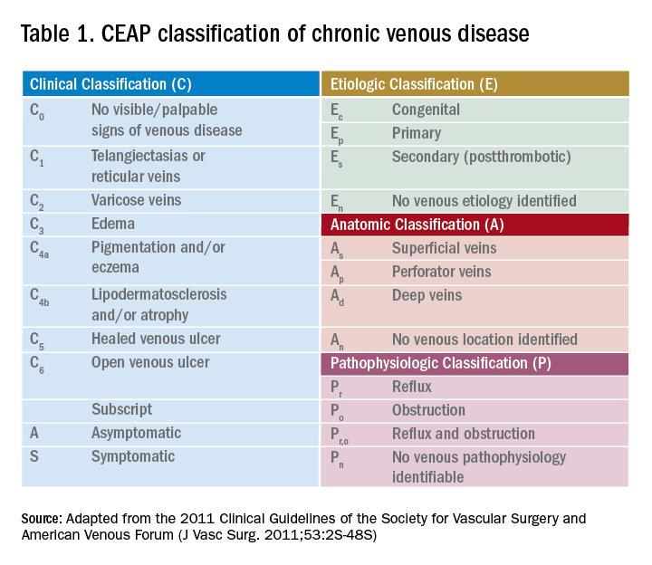 Table 1. CEAP classification of chronic venous disease