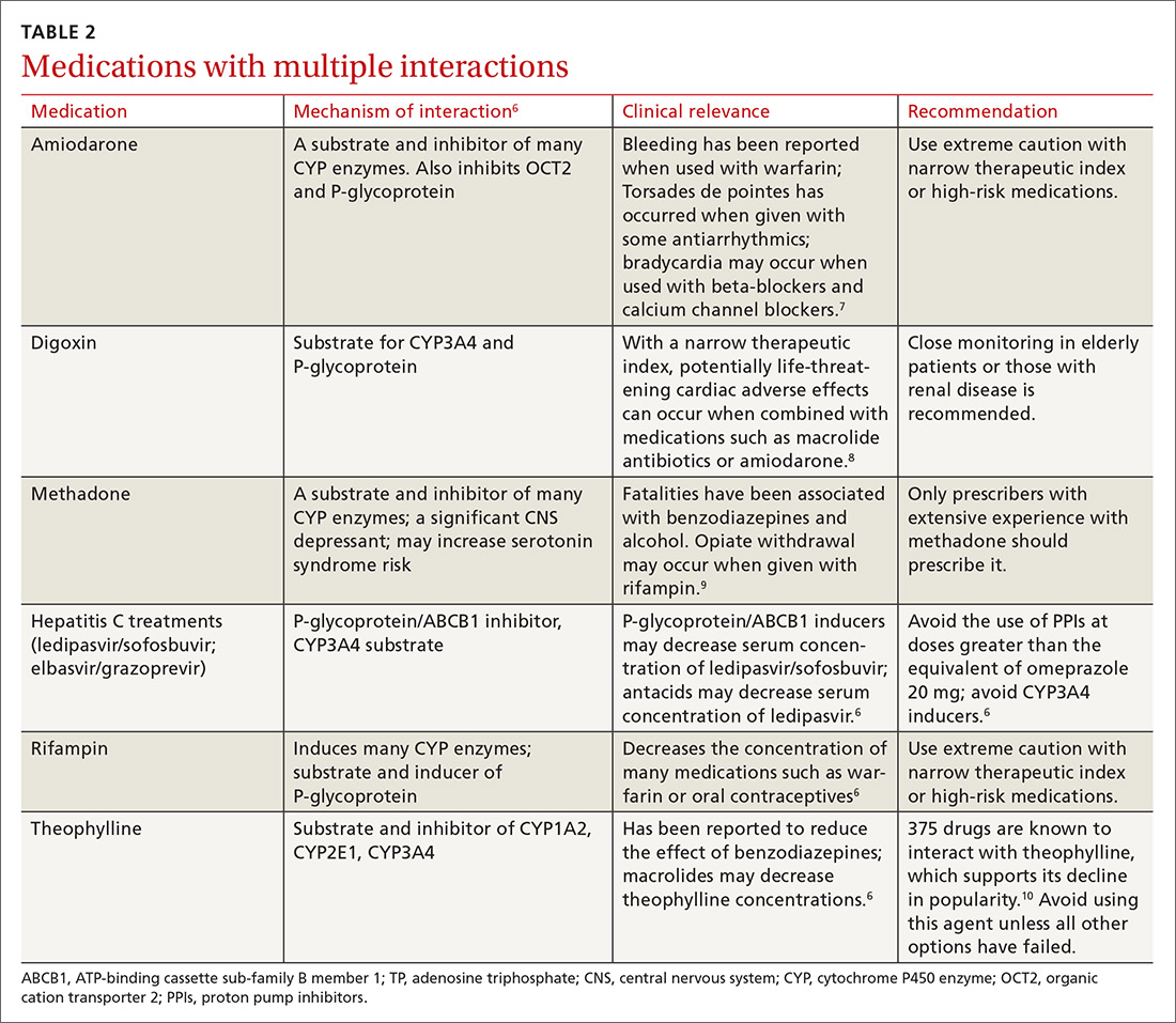 Medications with multiple interactions image