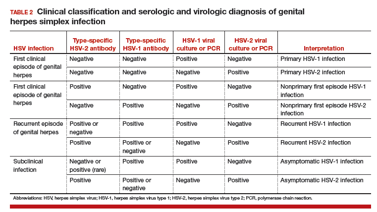 Herpes false genital positive test Can a