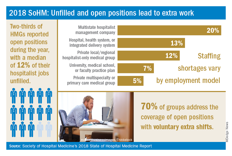 2018 SoHM: Unfilled and open positions lead to extra work