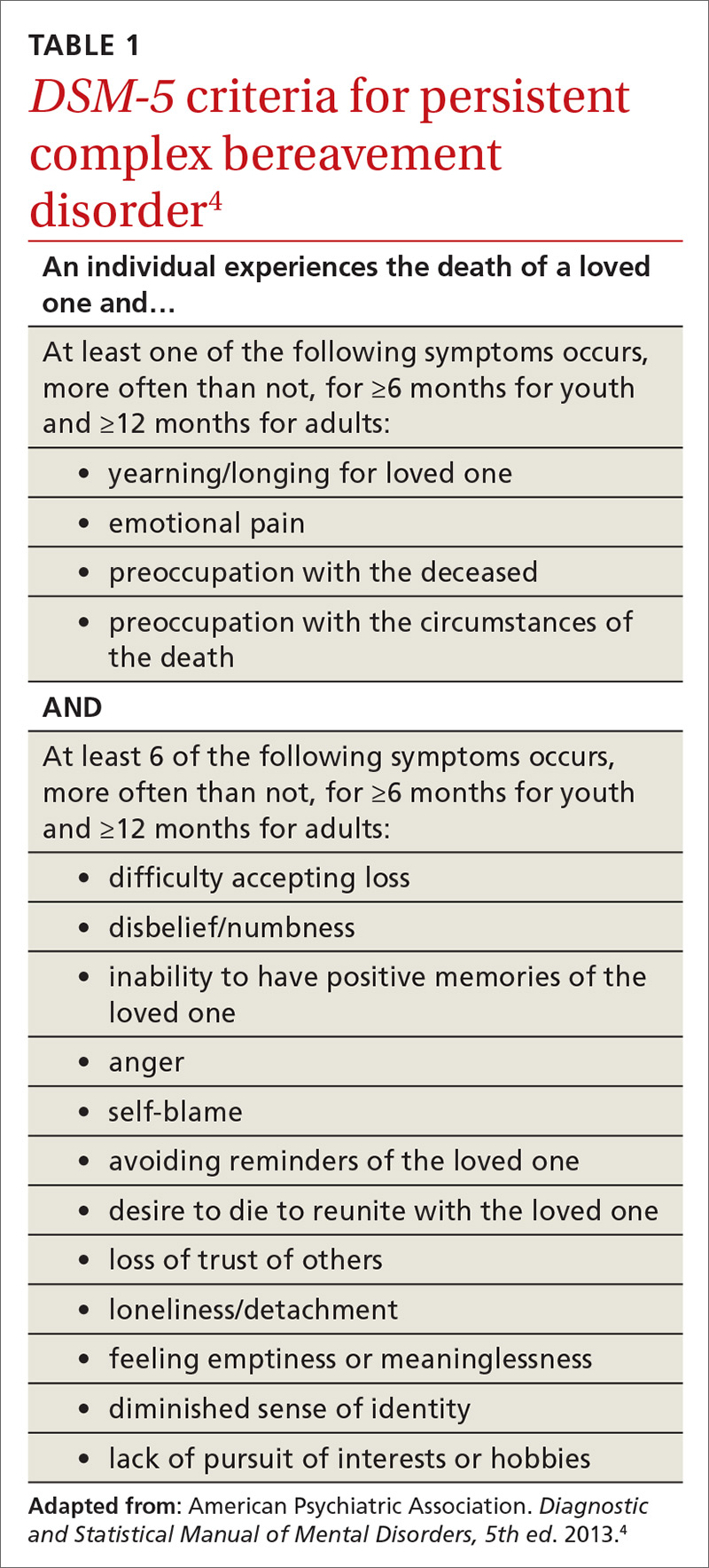 How to treat complicated grief   MDedge Family Medicine