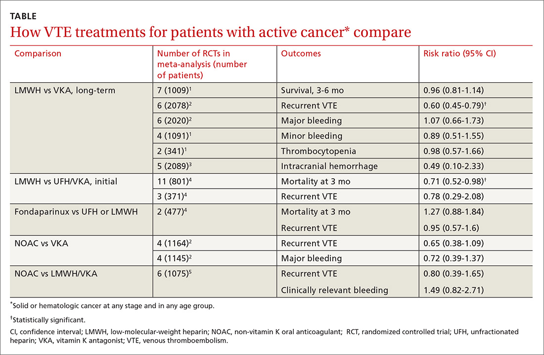 How VTE treatments for patients with active cancer* compare