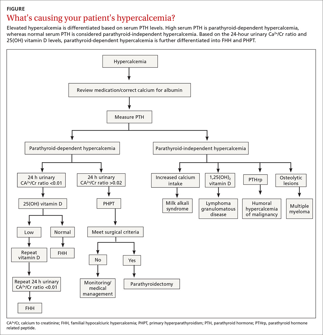 What's causing your patient's hypercalcemia?