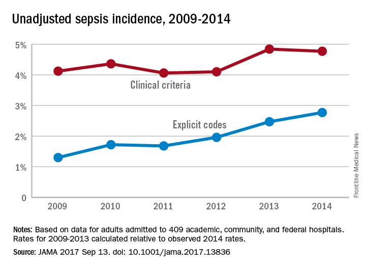 Unadjusted sepsis incidence, 2009-2014