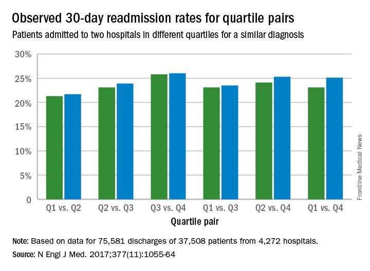 Observed 30-day readmission rates for quartile pairs