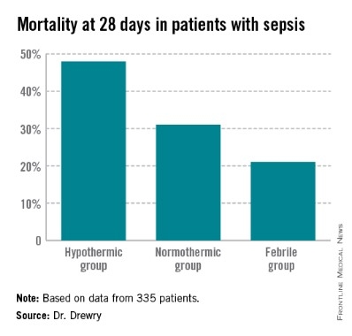 Hypothermia associated with persistent lymphopenia in sepsis | MDedge  Internal Medicine