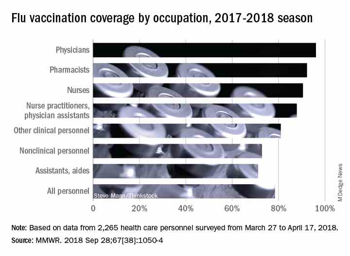 Flu vaccination coverage by occupation, 2017-2018 seaso
