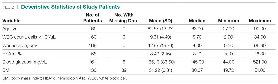 Descriptive Statistics of Study Patients