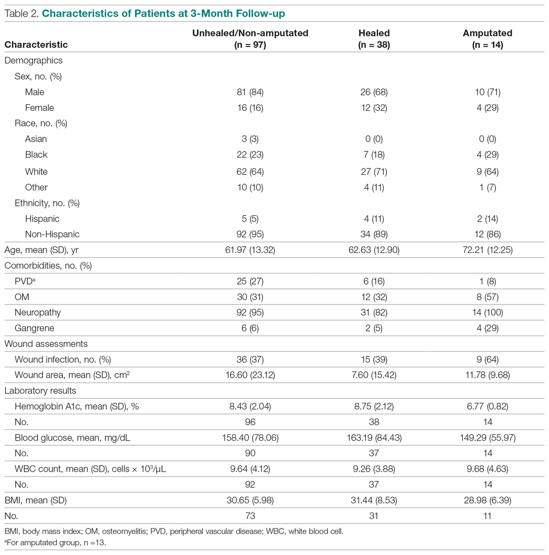Characteristics of Patients at 3-Month Follow-up