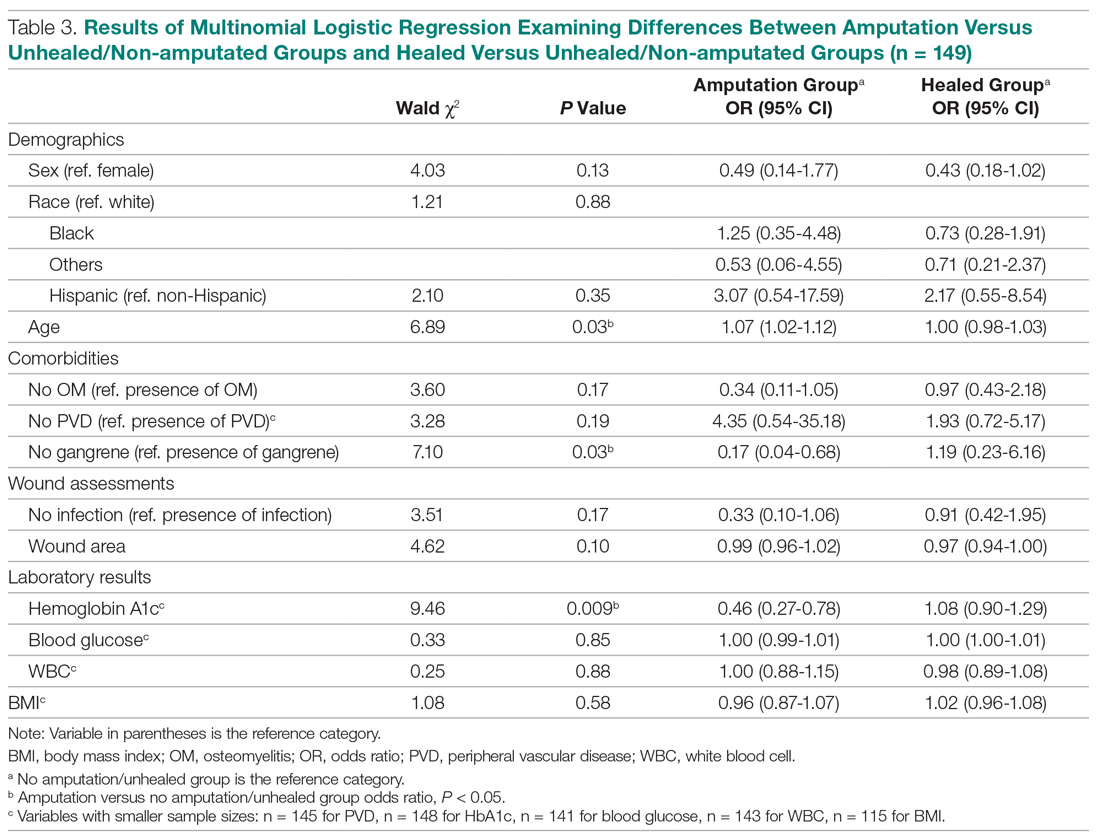 Results of Multinomial Logistic Regression Examining Differences Between Amputation Versus Unhealed/Non-amputated Groups and Healed Versus Unhealed/Non-amputated Groups (n = 149)