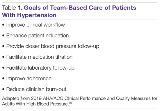 Goals of Team-Based Care of Patients With Hypertension