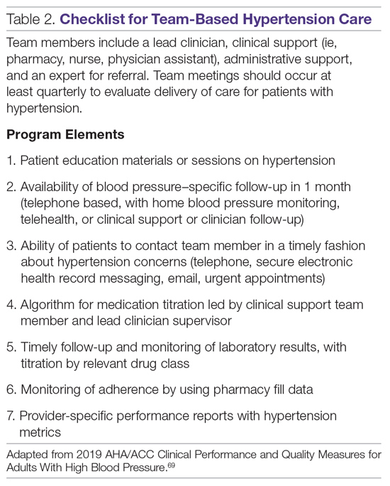 Checklist for Team-Based Hypertension Care