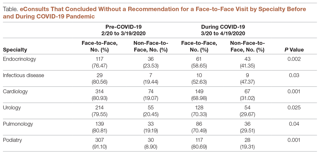eConsults That Concluded Without a Recommendation for a Face-to-Face Visit by Specialty Before and During COVID-19 Pandemic