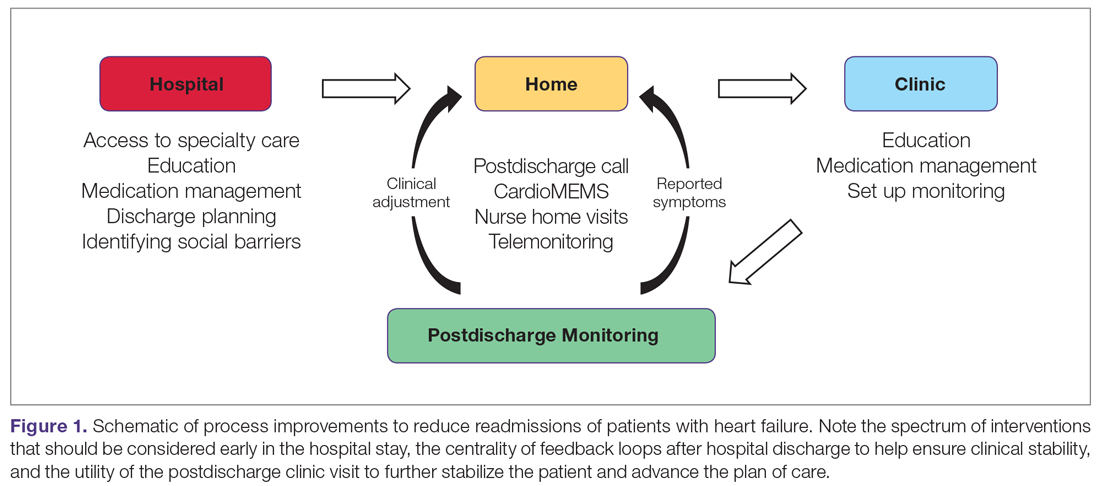 Schematic of process improvements to reduce readmissions of patients with heart failure
