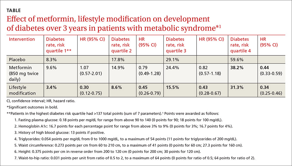 Effect of metformin, lifestyle modification on development of diabetes over 3 years in patients with metabolic syndrome image