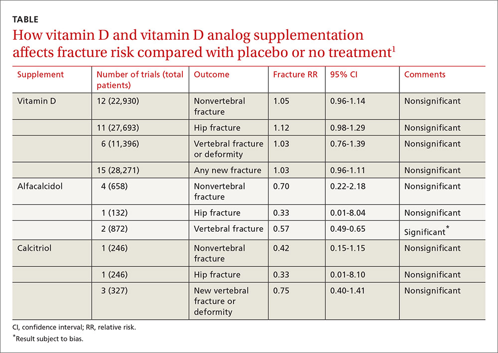 How vitamin D and vitamin D analog supplementation affects fracture risk compared with placebo or no treatment image