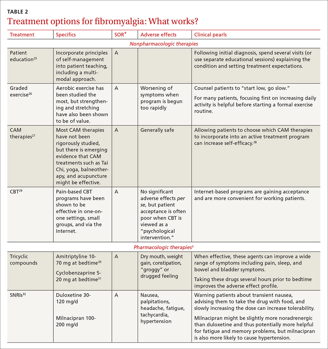 Treatment options for fibromyalgia: What works? image