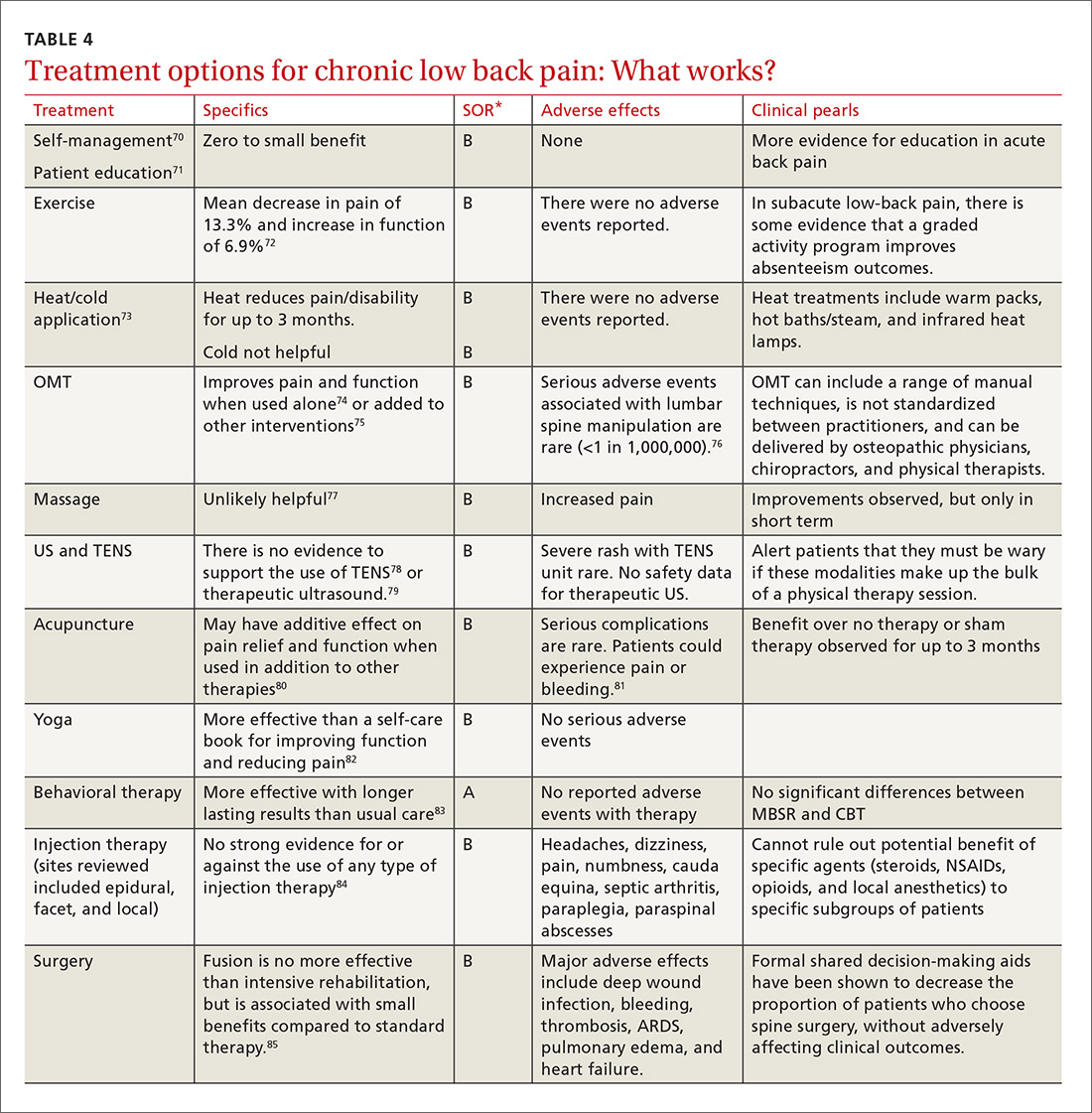 Treatment options for chronic low back pain: What works? image