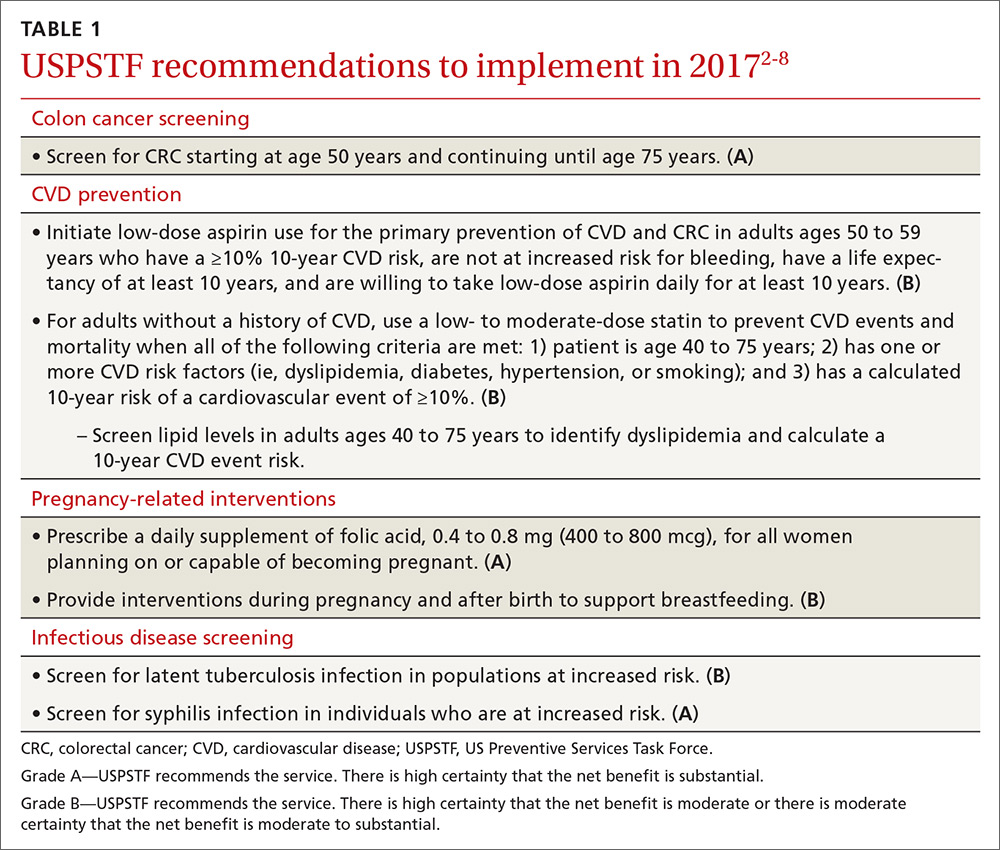 Uspstf Recommendations A 2017 Roundup Mdedge Family Medicine