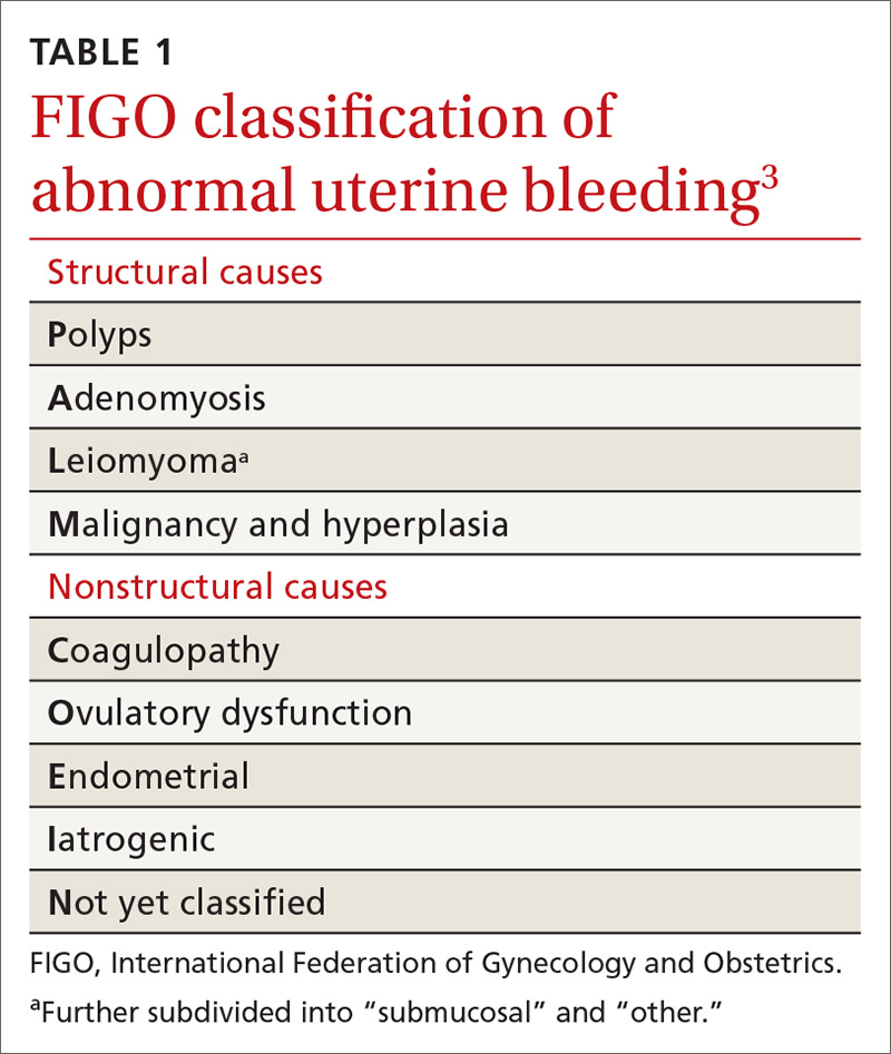 FIGO classification of  abnormal uterine bleeding