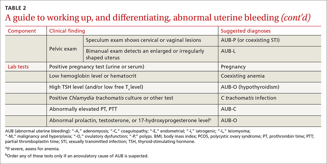 A guide to working up, and differentiating, abnormal uterine bleeding