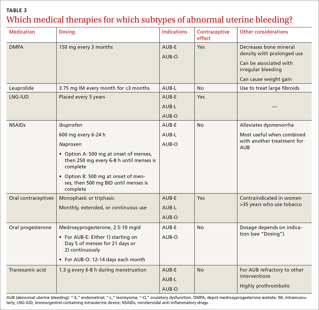 Which medical therapies for which subtypes of abnormal uterine bleeding?