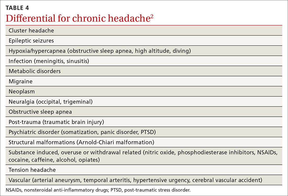 Daily Headaches Associated Nausea Obesity Dx Mdedge Family Medicine