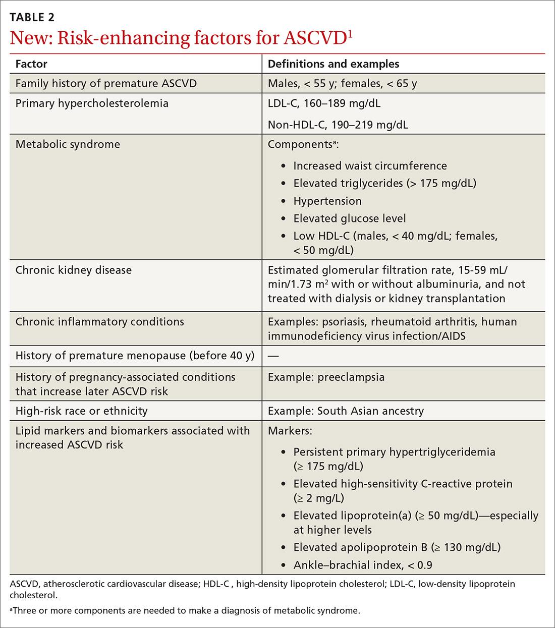 New: Risk-enhancing factors for ASCVD