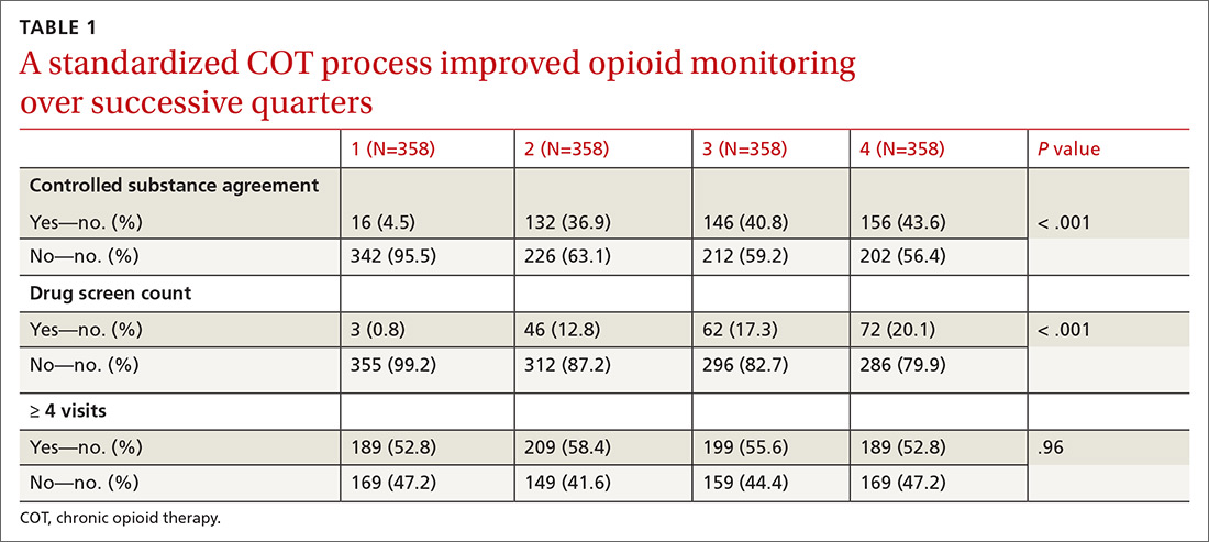 A standardized COT process improved opioid monitoring over successive quarters